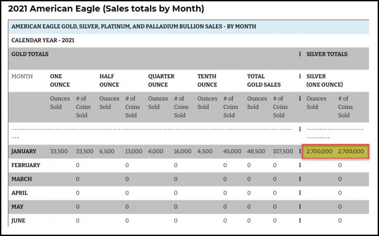 2021-Silver-Eagle-Sales-JAN-07-2020-768x479