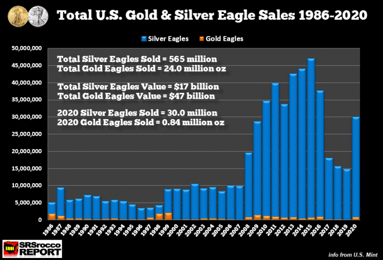 Total-US-Mint-Silver-Gold-Eagle-Sales-1986-2020-768x521
