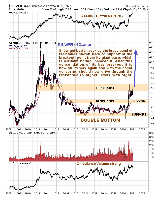 Clive Maund's Silver Market Update – Powerful advance believed imminent…