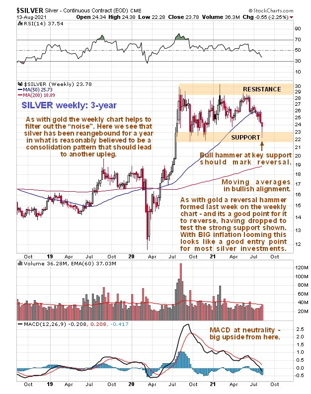 Clive Maund Silver Market Update – Perfect Buy Spot As Breakout Into Major New Upleg Likely Soon…
